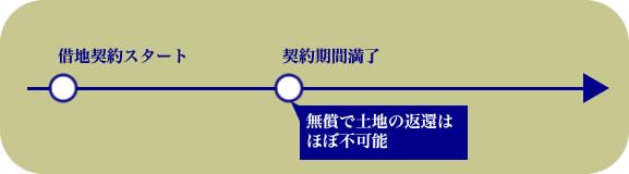 従来の借地制度のイラスト図